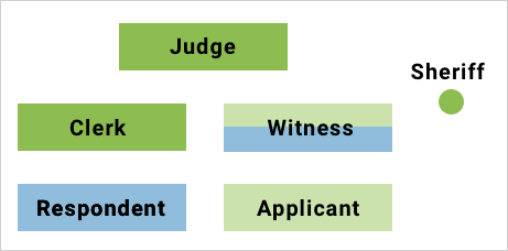 The layout of a Provincial courtroom has the Applicant on the right, the Respondent on the left. They both face the judge at the back of the room. Between the two parties and the judge are the Clerk (left) and the witness stand for either party (right). The sheriff stands to the far right, behind the witness.
