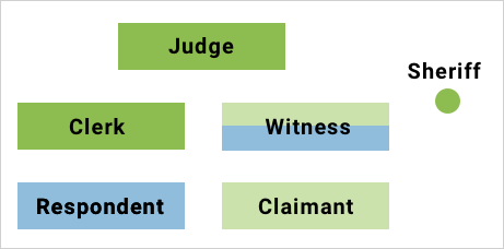 The layout of a Supreme courtroom has the Claimant on the right, the Respondent on the left. They both face the judge at the back of the room. Between the two parties and the judge are the Clerk (left) and the witness stand for either party (right). The sheriff stands to the far right, behind the witness.