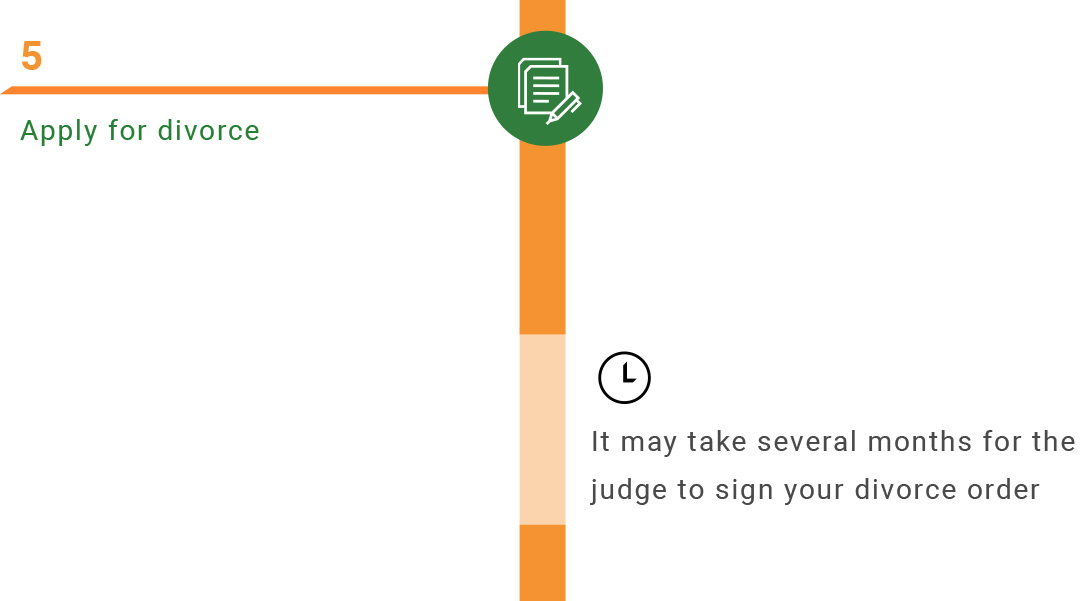 Step 5: Apply for divorce. It may take several months for the judge to sign your divorce order.